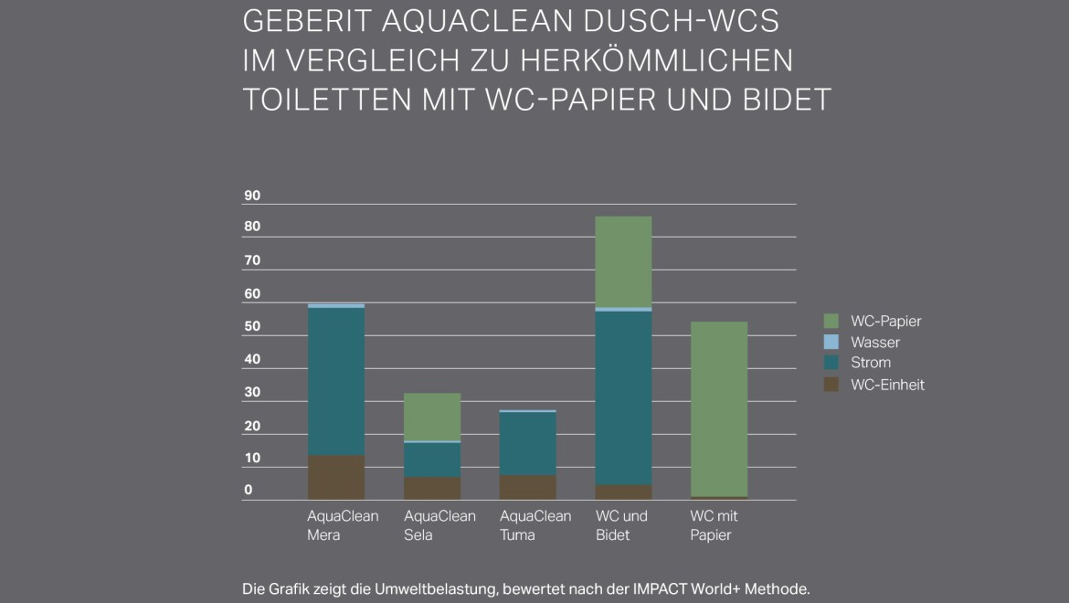 Ecobalans Geberit AquaClean douche-wc