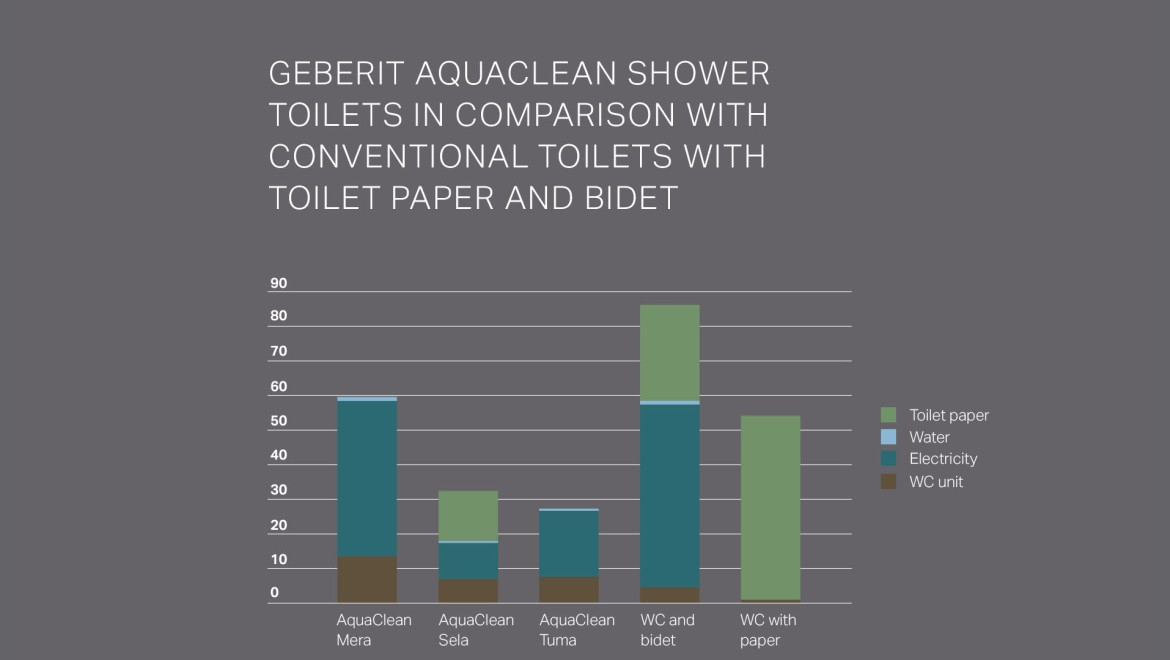 Geberit AquaClean Sustainability UK